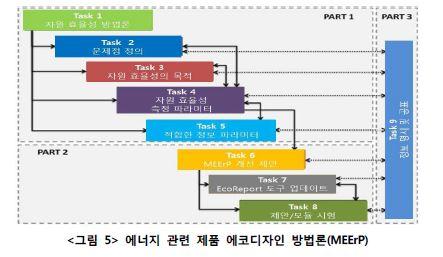<그림5>에너지 관련 제품 에코디자인 방법론(MEErP)에 대한 자세한 정보는 이미지 상단에 제공합니다.