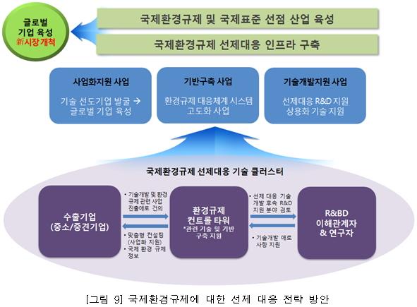 국제환경규제에 대한 전제 대응 전략 방안에 대한 정보로 자세한 내용은 아래를 참조하세요