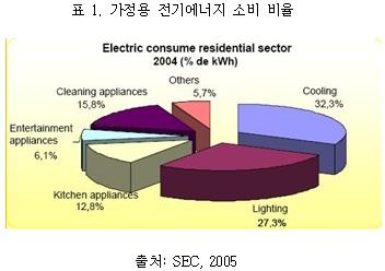 가정용 전기에너지 소비 비율