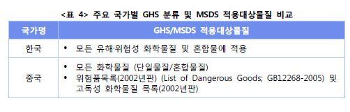 <표4> 주요 국가별 GHS 분류및 MSDS 적용대상물질 비교표
