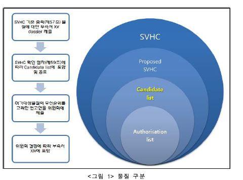 그림1-물질 구분, SVHC 기준 증폭(제57조)물질의 대한 부측서 제출, SVHC 확인절차(제59조)에 따라 Candidate list에 포함 및 공표, 허가대상물질의 우선순위를 고려한 권고안을 위원회에 제출, 위원회 결정에 따라 부속서 XIV에 포함