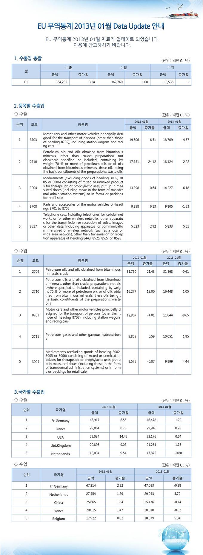 EU 무역통계 업데이트 안내 (2013년 1월분)