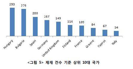<그림5> 제재 건수 기준 상위 10대 국가 그래프
