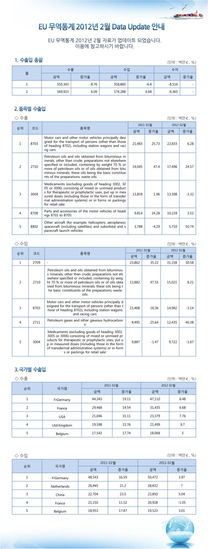 EU 무역통계 업데이트 안내 (2012년 2월 분)