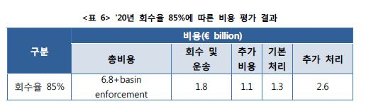 <표6> '20년 회수율 85%에 따른 비용 평가 결과표