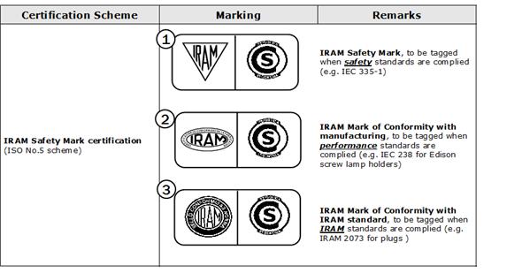 인증마크[Mark Certification Mark] :Certification Scheme, Marking, Remarks에 대한 안내로자세한 내용은 하단을 참조하세요