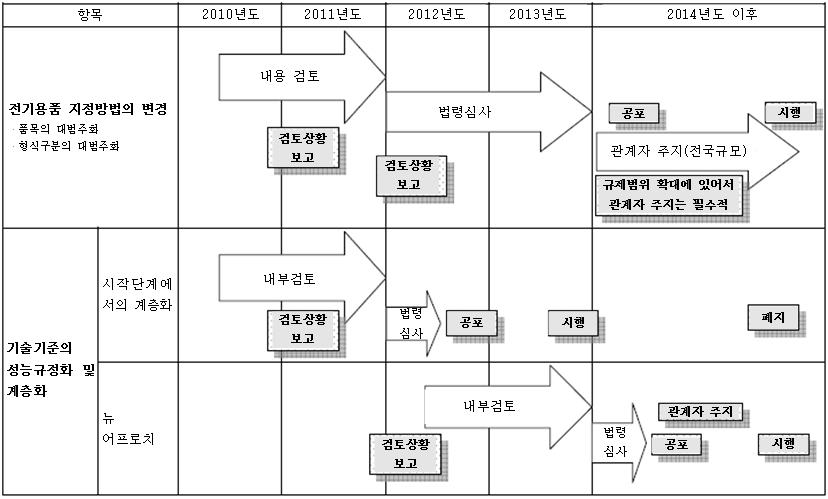 일본 전기용품안전법 기술기준 체계 변경 실행일정에 대한 정보로 자세한 내용은 하단을 참조하세요
