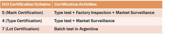 ISO Certification Scheme, Certification Activities에 대한 안내로자세한 내용은 하단을 참조하세요