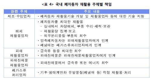 <표4> 국내 폐자동차 재활용 주체별 책임표