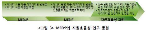 <그림4>MEErP와 자원효율성 연구동향에 대한 자세한 정보는 이미지 상단에 제공합니다.