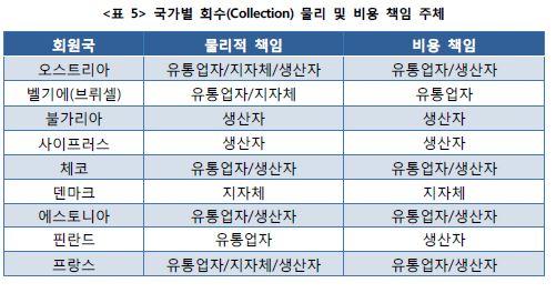 <표5> 국가별 회수 (Collection) 물리 및 비용 책임 주체표
