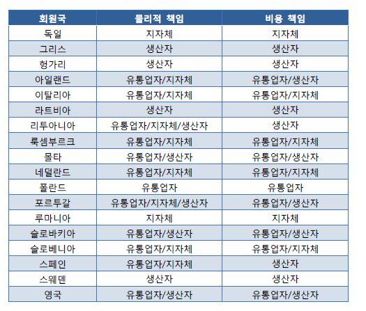 <표5> 국가별 회수 (Collection) 물리 및 비용 책임 주체표1
