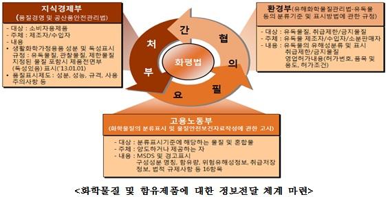 화학물질 및 함유제품에 대한 정보전달 체계 마련