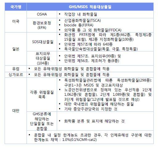 <표4> 주요 국가별 GHS 분류및 MSDS 적용대상물질 비교표1