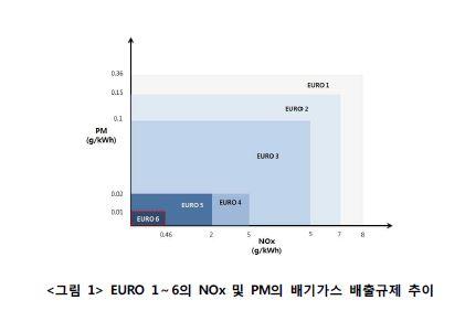 EURO 1~6의 NOx 및 PM의 배기가스 배출규제 추이 그래프