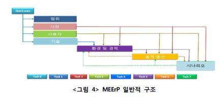 <그림4>MEErP 일반적 구조에 대한 자세한 정보는 이미지 상단에 제공합니다.