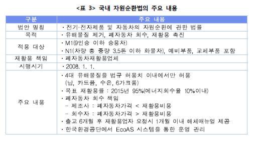 <표3> 국내 자원순환법의 주요내용표