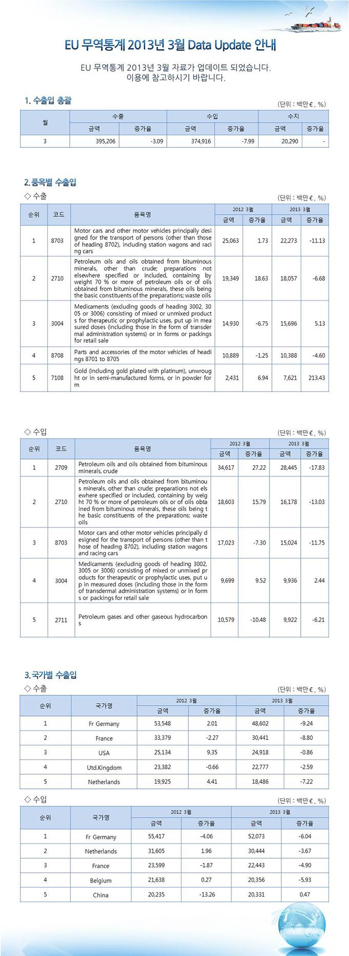EU 무역통계 업데이트 안내 (2013년 3월분)