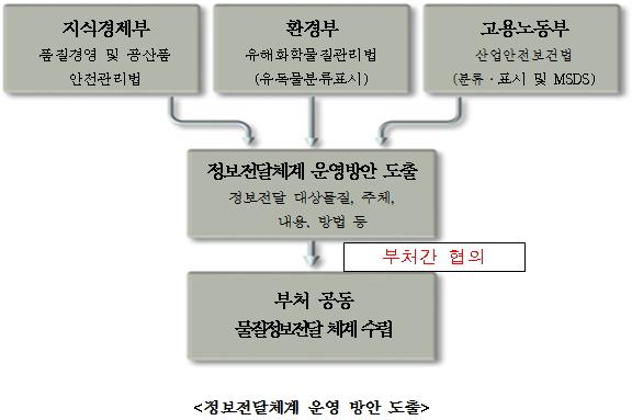 정보전달체계 운영방안 도출에 대한 자세한 정보는 하단을 참조하세요
