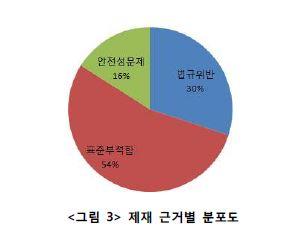 <그림 3> 제재 근거별 분포도 그래프