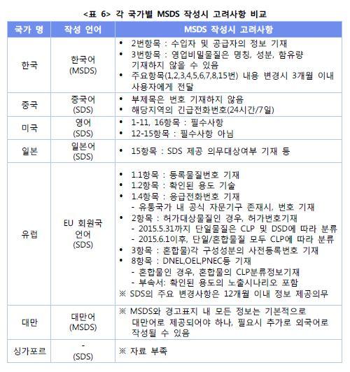 <표6> 각 국가별 MSDS 작성시 고려사항 비교