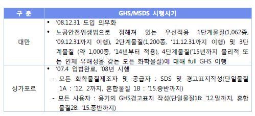 <표3> 주요 수출국별 GHS 분류 및 MSDS 시행시기 비교표1