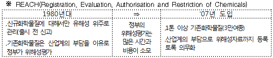 REACH (Registration, Evaluation, Authorization and Restriction of Chemicals) 제도 도입 배경