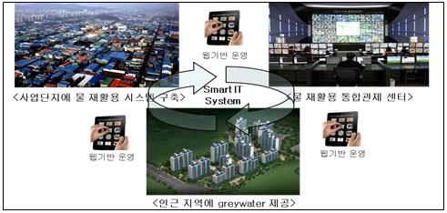 산업단지와 인근 주거지역(비산업단지 포함)을 위한 재활용 시스템 연계에 대한 정보로자세한 내용은 하단을 참조하세요
