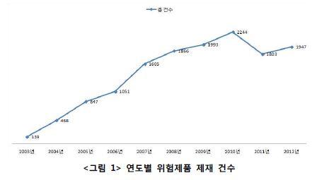 <그림 1> 연도별 위험제품 제재 건수 그래프