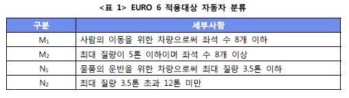 EURO 6 적용대상 자동차분류 표