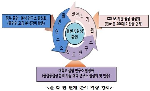 산•학•연 연계 분석 역량 강화