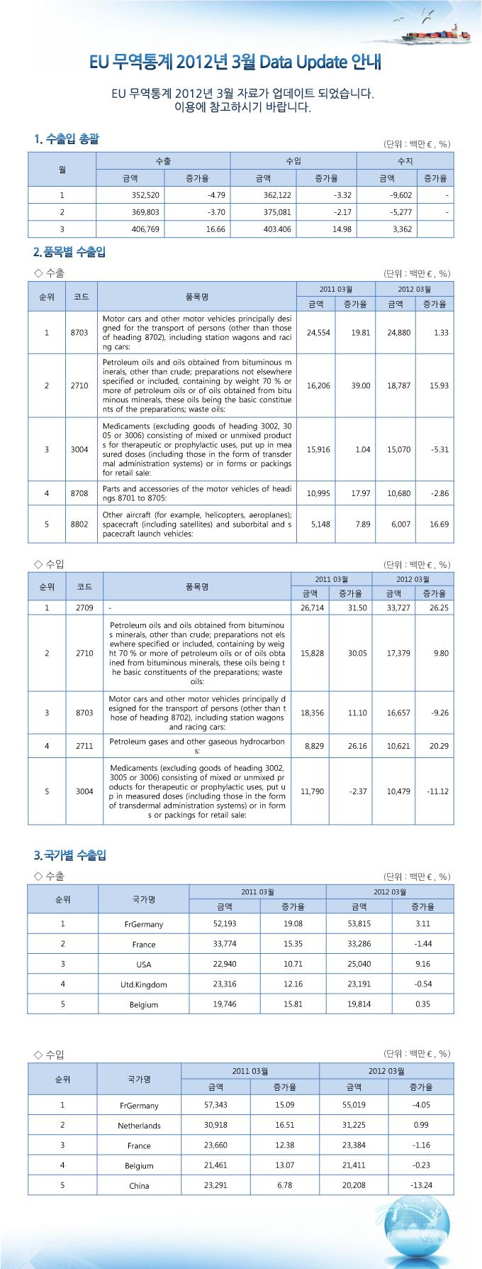 EU 무역통계 업데이트 안내 (2012년 3월 분)