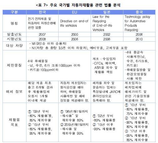 <표7> 주요 국가별 자동차재활용 관룐 법률분석표