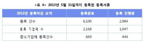 <표4>2013년5월31일까지 등록된 등록서류