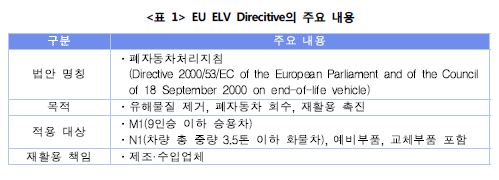 <표1> ELV Direcitive의 주요내용표1