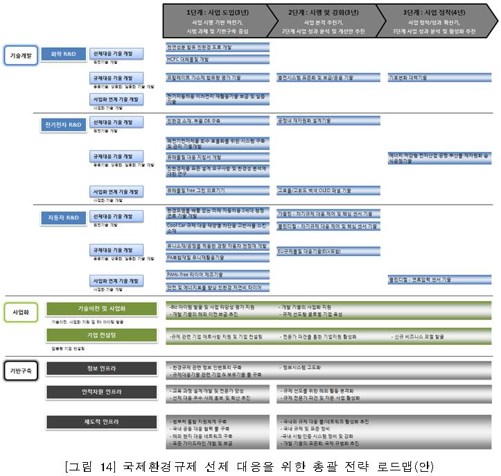 국제환경규제 선제 대응을 위한 총괄전략 로드맵(안)에 대한 정보로자세한 내용은 하단을 참조하세요