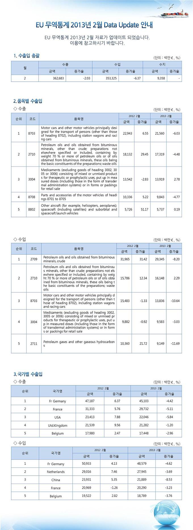 EU 무역통계 업데이트 안내 (2013년 2월분)