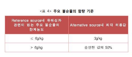 주요 불순물의 함량 기준