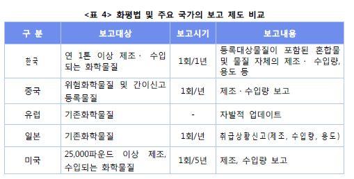 <표4> 화평법 및 주요 국가의 보고제도 비교