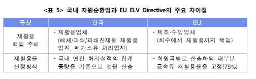 <표5> 국내 자원순환법과 EU ELV Directive의 주요 차이점표