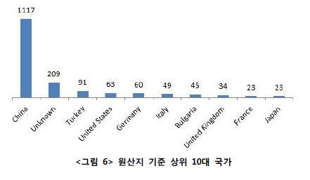 <그림 6> 원산지 기준 상위 10대 국가 표